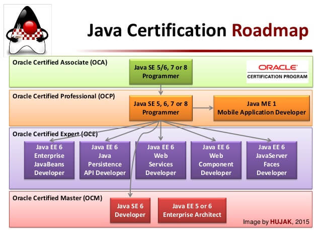 Step 1. Choosing an exam | Java Certification Notes