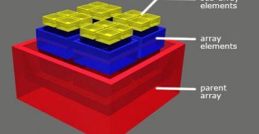multidimensional-arrays-in-java