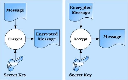 Encrypt and decrypt using Jasypt | Java Certification Notes