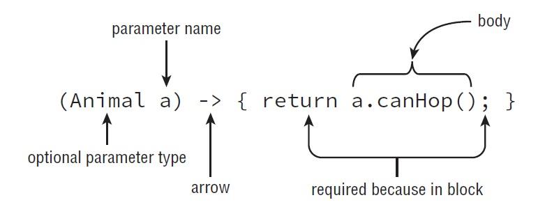 lambda-syntax-full-form