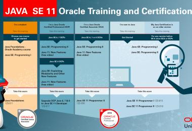 java-se-11-certification
