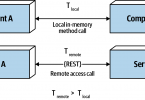 Figure 9-3. Latency is not zero