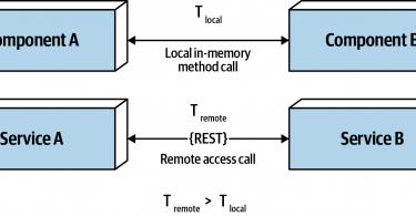 Figure 9-3. Latency is not zero